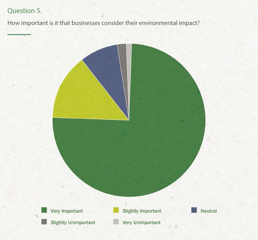 Environmental impact pie chart